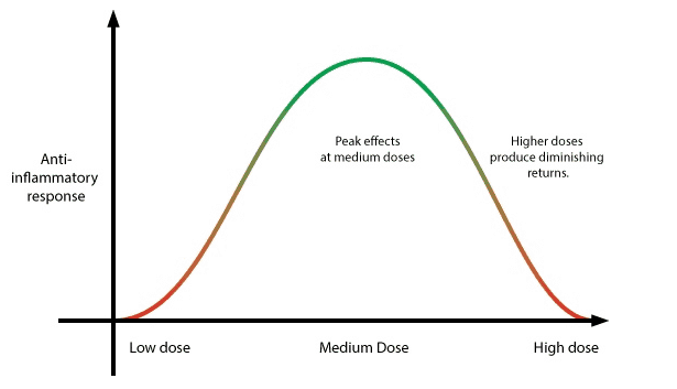 CBD Biphasic Effect Bell Curve