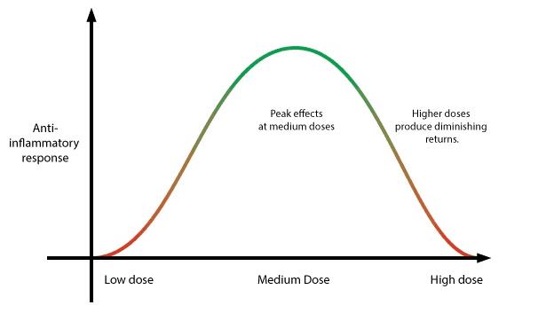 CBD Biphasic Effect Bell Curve